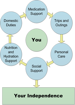 Care Services centred on you